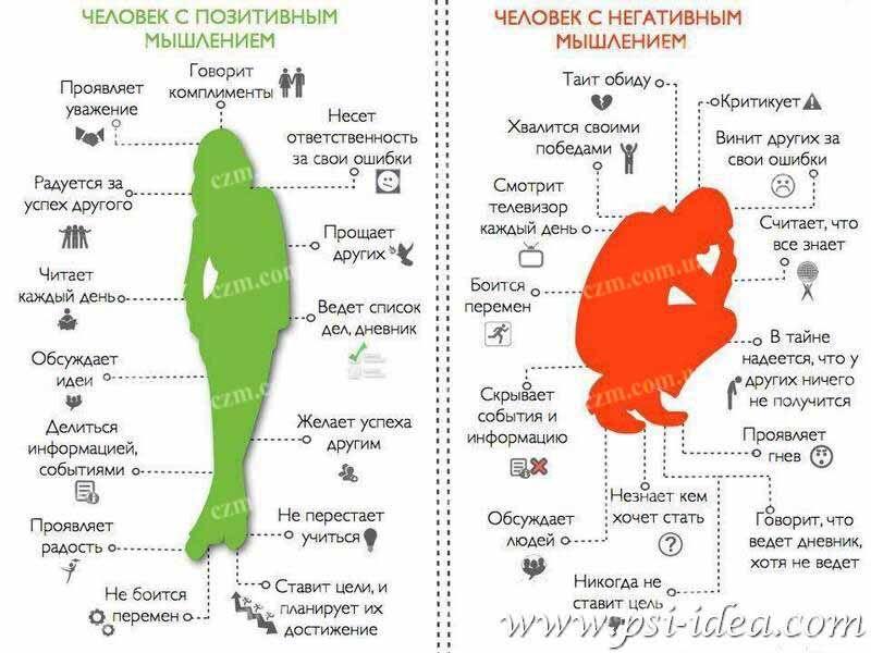 Центр Здоровой Молодежи - Украина Зависимое мышление