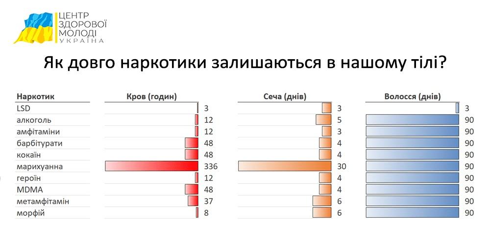 Центр Здоровой Молодежи - Украина Как ускорить выведение наркотика из организма?